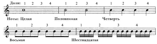 музыкальная теория для чайников нотная запись