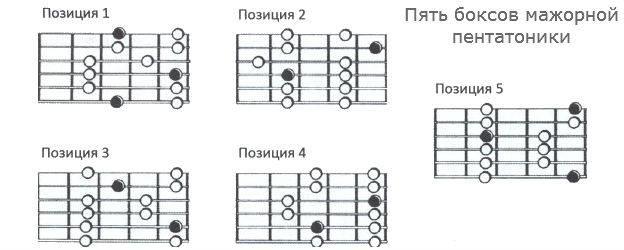 как играть пентатонику, как играть пентатонику на электрогитаре, как играть пентатонику, как играть пентатонику на гитаре, пентатоника на гитаре, как обыграть пентатонику на гитаре, что такое пентатоника, пентатоника в блюзе, пентатоника в роке, пентатоника в метале, пентатоника на электрогитаре, пентатоника на электрогитаре упражнения, пентатоника упражнения, как играть пентатонику упражнения