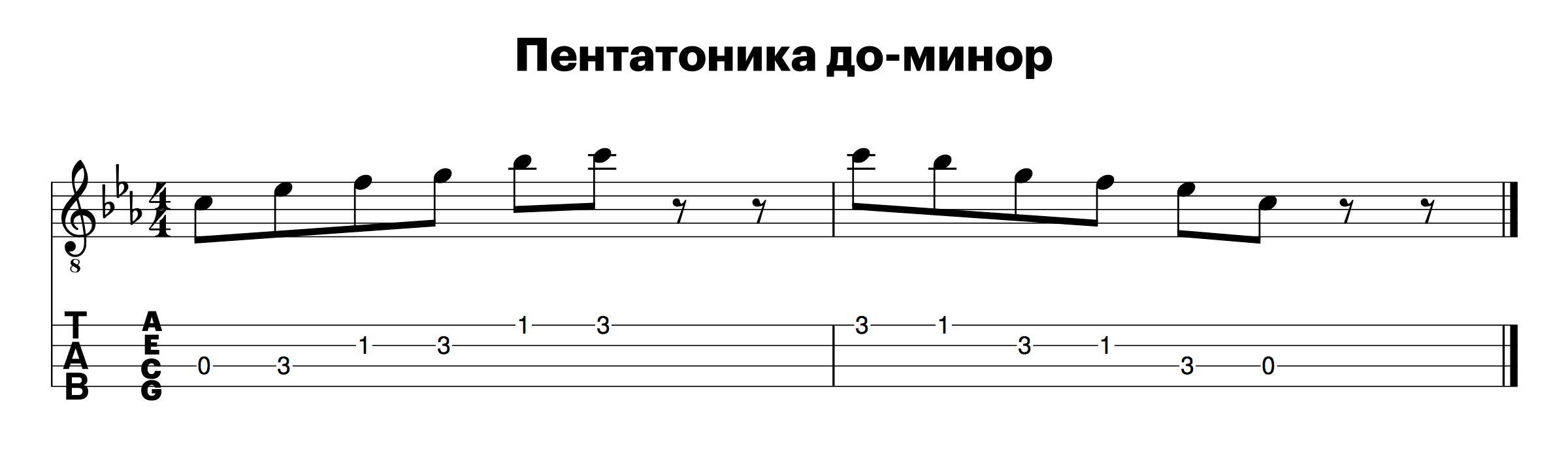 Как играть на укулеле, пентатоника для укулеле, гаммы для укулеле