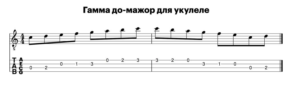 Как играть на укулеле, гаммы для укулеле