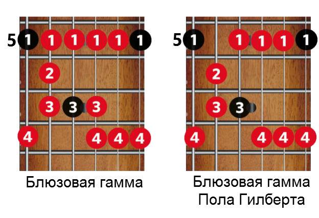 gilbert-blues-scale