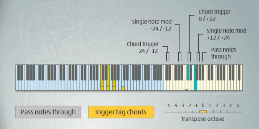 melodicflow
