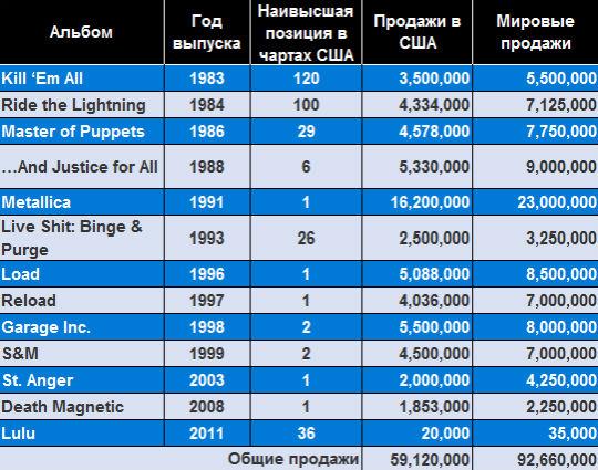 Статистика продаж альбомов Metallica