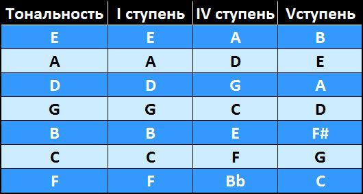 12-тактовая блюзовая последовательность