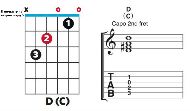 how-read-tab-fret-5
