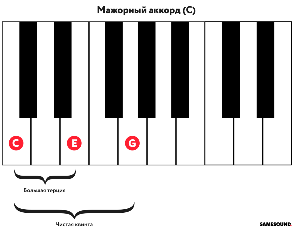 Аккорды для пианино и клавишных инструментов
