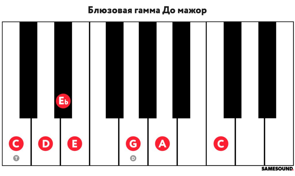 Блюзовый мажор структура гаммы для фортепиано и клавишных