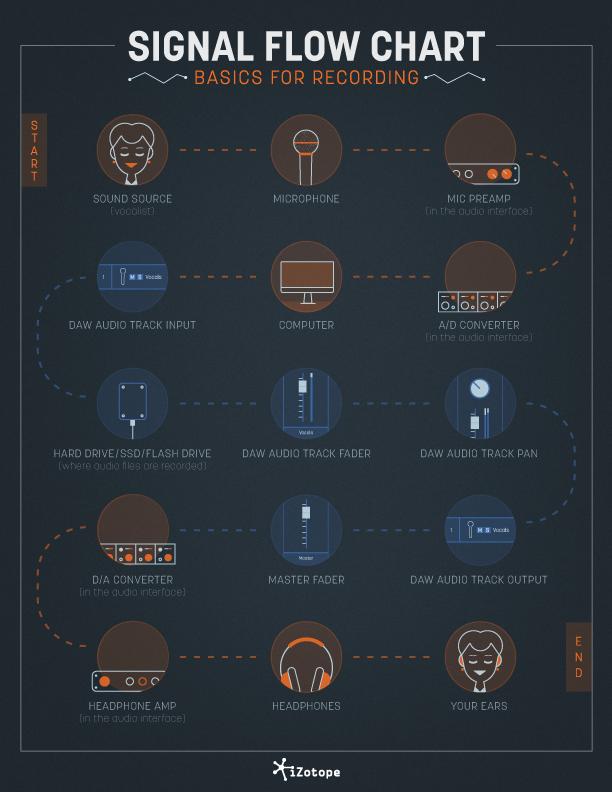 Прохождение звукового сигнала при записи звука