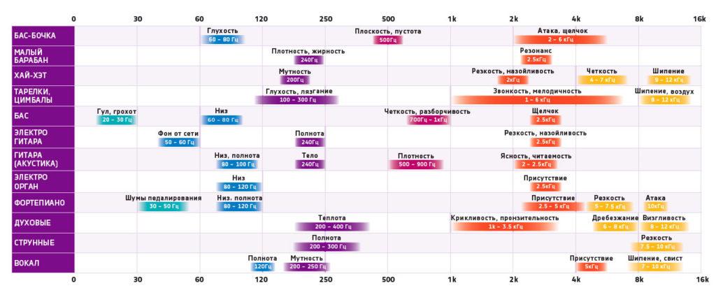 Таблица звуковых частот, частоты для эквализации