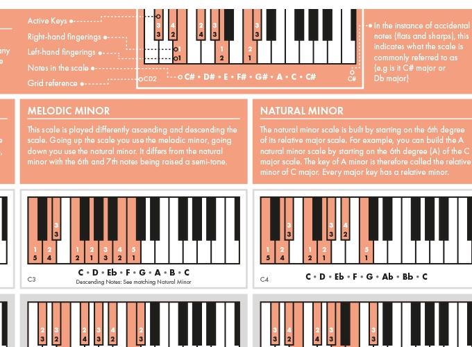The Really Useful Piano Poster, реально полезный фортепианный плакат The Really Useful Piano Poster