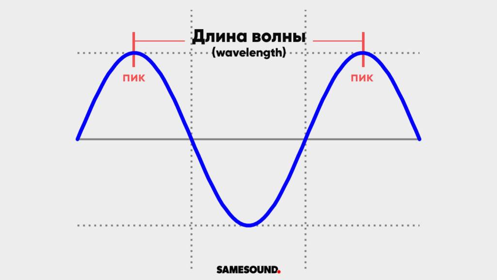 Длина звуковой волны