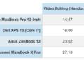 Производительность MacBook Pro 2018