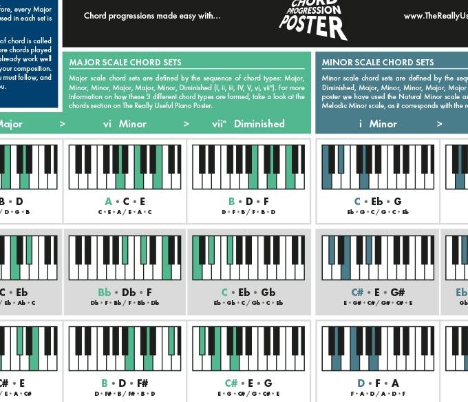 реально полезный плакат для музыкантов, реально полезный постер для музыкантов, The Really Useful Chord Progression Poster