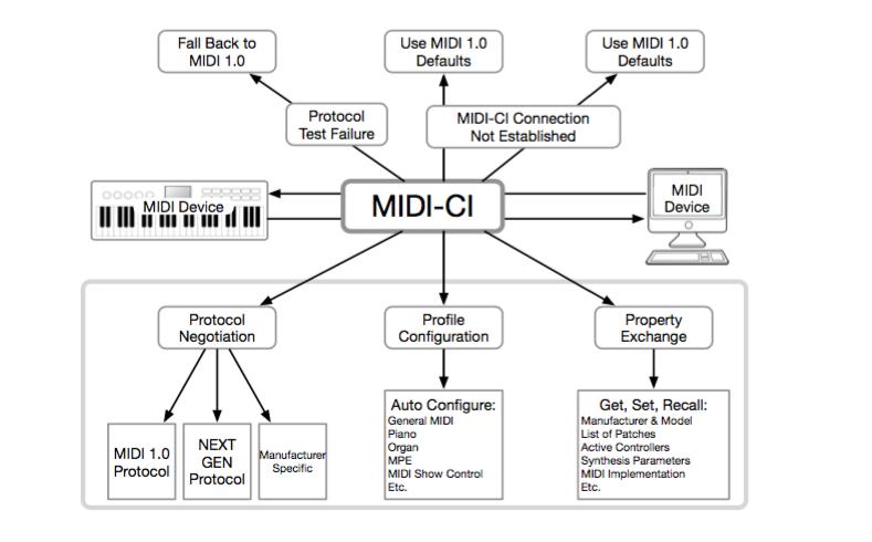 MIDI-CI