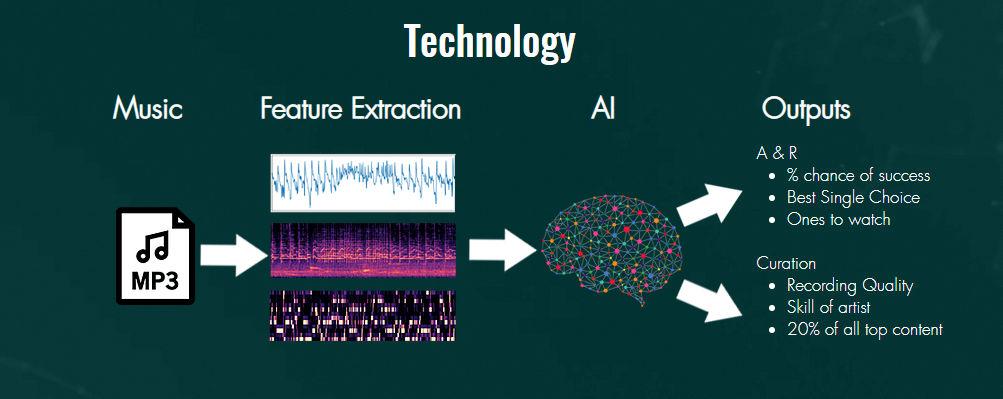 Musiio искусственный интеллект для поиска новой музыки