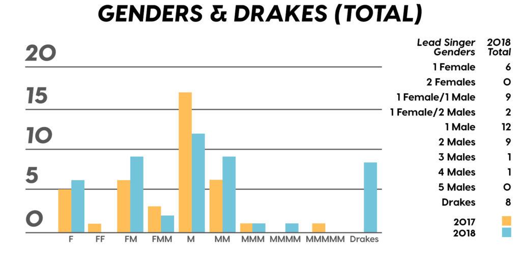 Музыкальная статистика 2018, статистика музыки, музыка статистика