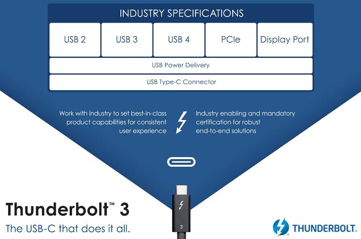 USB 4.0