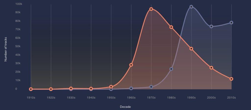 статистика использования сэмплов, music samples through times