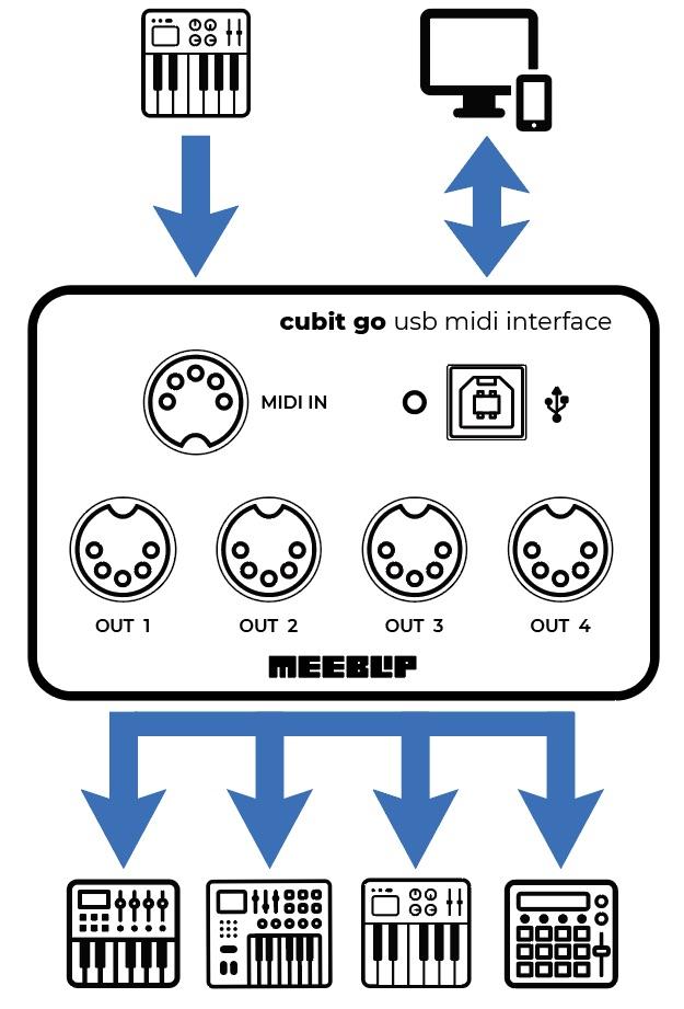 схема подключения MeeBlip Cubit Go