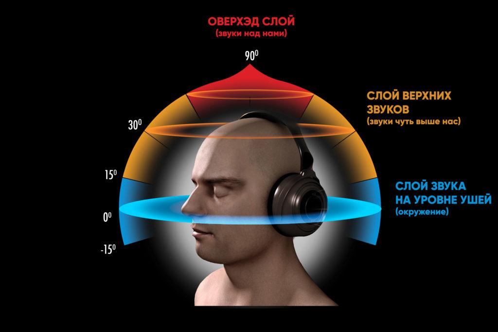 как устроено бинауральное аудио и бинауральная запись