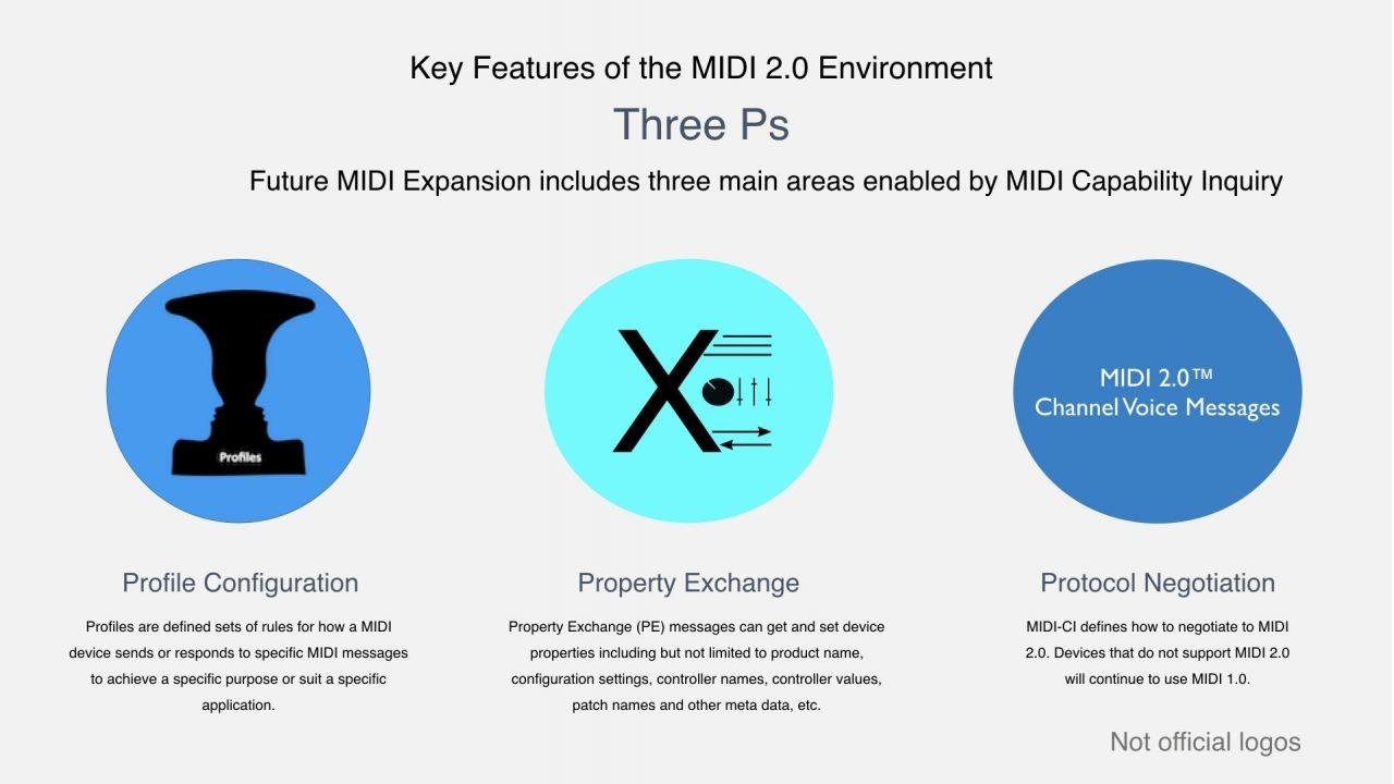 Ключевые особенности MIDI 2.0
