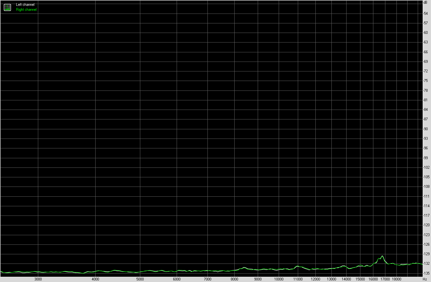 Интермодуляционные искажения (переменная частота) Steinberg UR22C