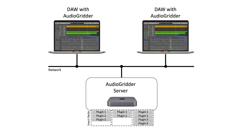 Andreas Pohl AudioGridder Scheme