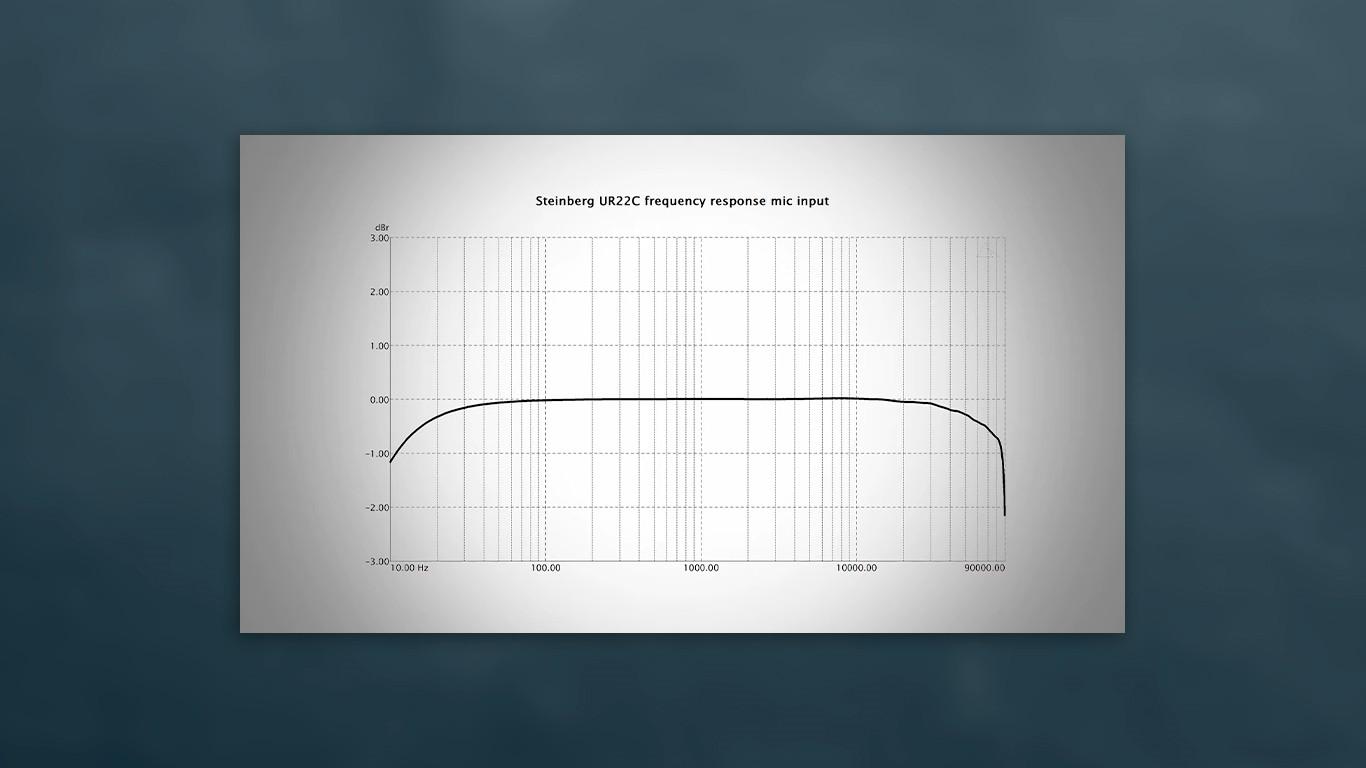 Частотная характеристика Steinberg UR22C (Frequency Responce)