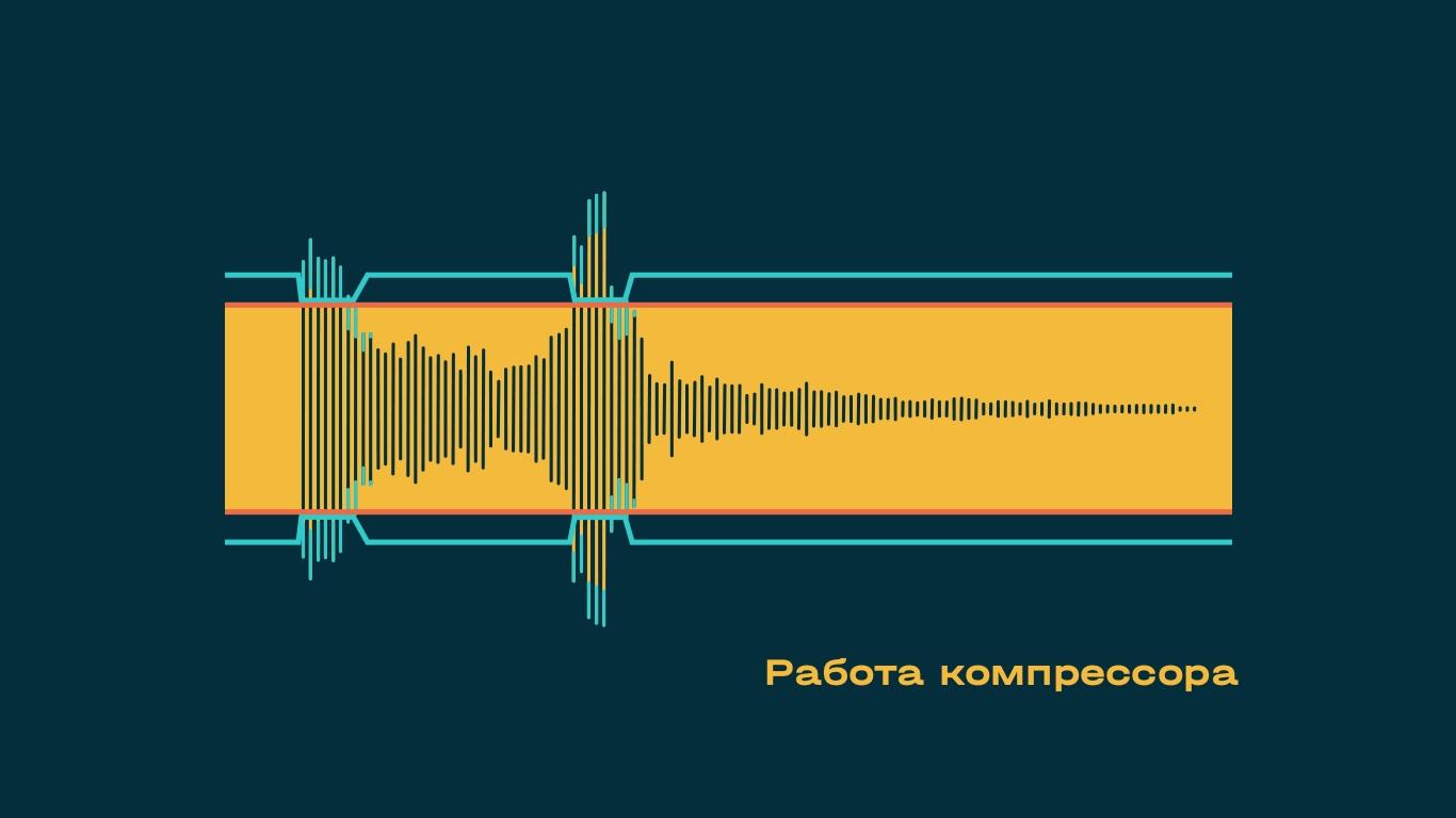 Что такое компрессия аудиосигнала