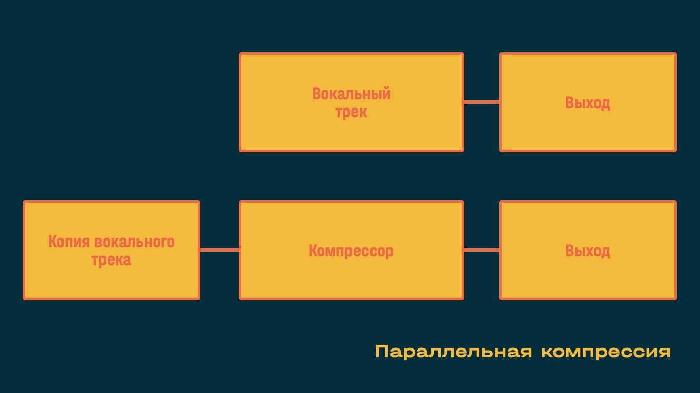 Параллельная компрессия аудиосигнала