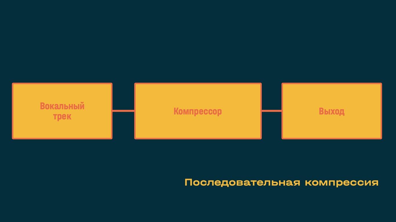 Последовательная компрессия аудиосигнала