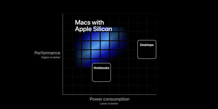 Apple откажется от процессоров Intel и перейдет на ARM