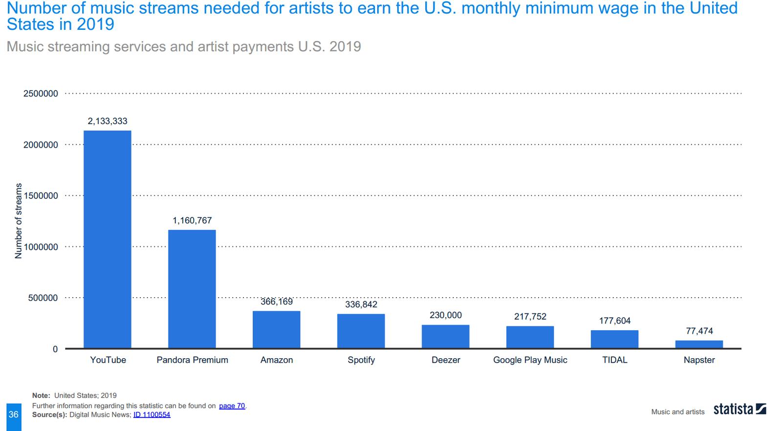 Количество прослушиваний Spotify для заработка прожиточного минимума