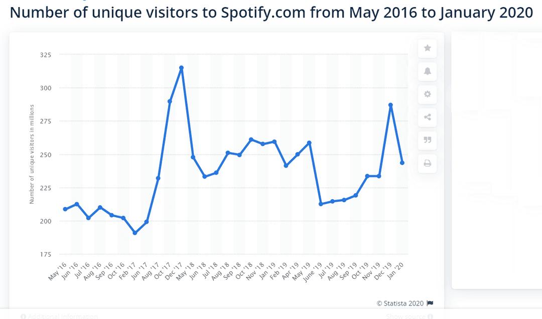 Количество уникальных пользователей Spotify