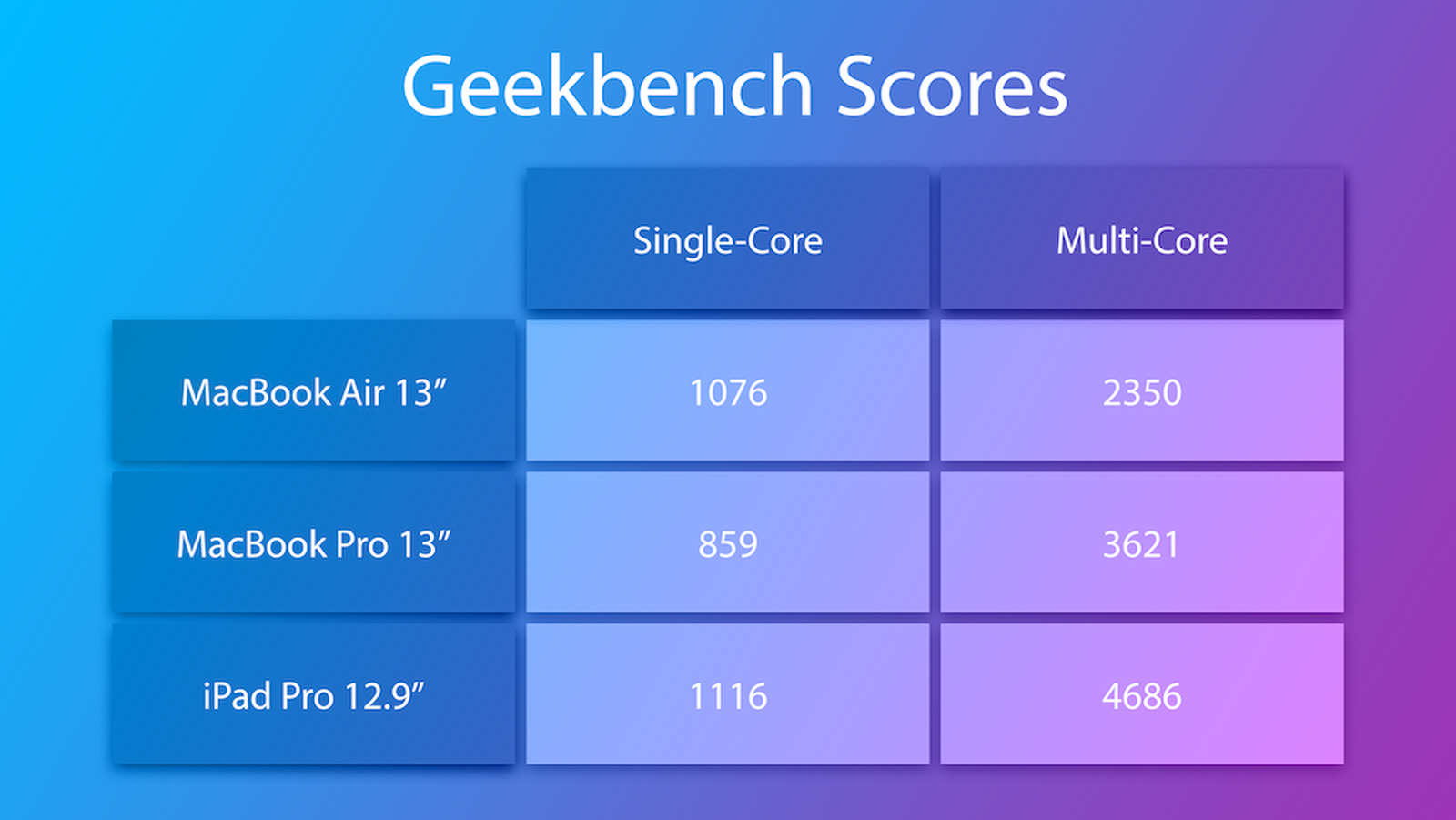 Сравнение процессоров Apple Silicon и Intel Core