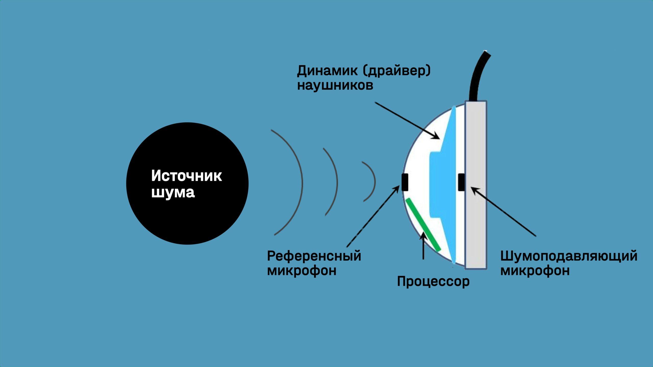 Как работают наушники с шумоподавлением