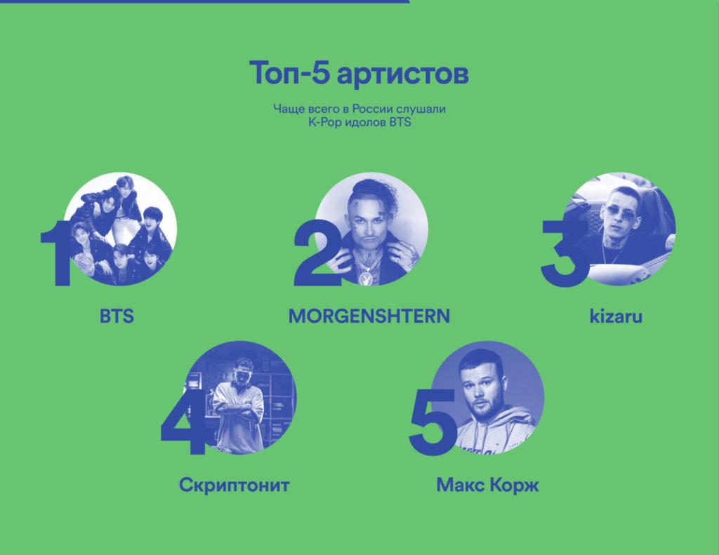 Самые популярные исполнители в России в Spotify