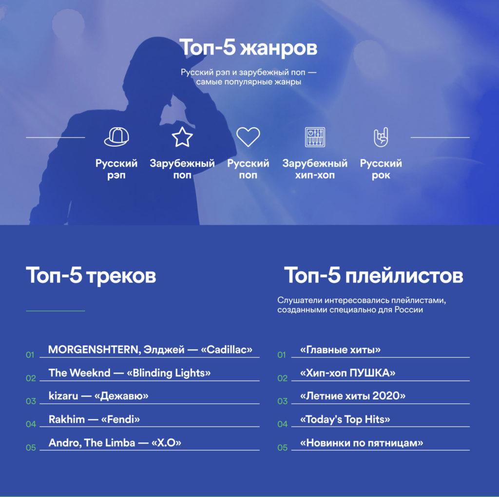 Самые популярные жанры музыки в России