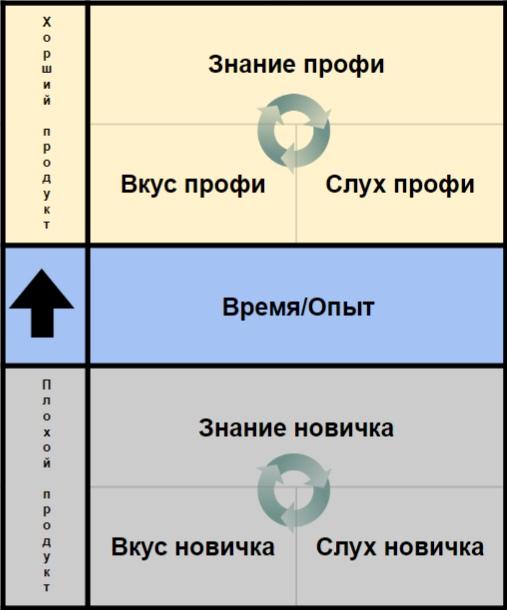 Схема становления музыканта