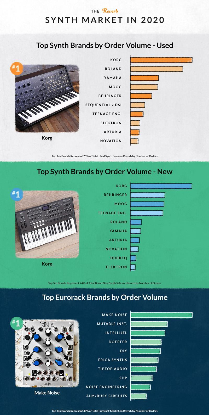 Самые продаваемые синтезаторы Reverb 2020