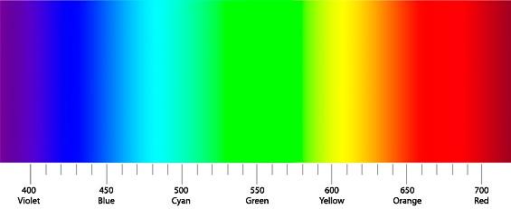 Спектр видимого электромагнитного излучения (света)