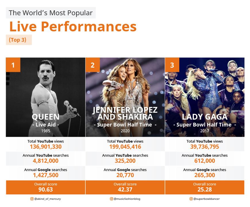 Самые популярные концерты в истории музыки