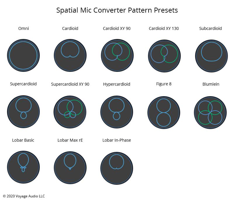 Voyage Audio Spatial Mic Polar Patterns