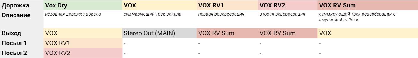 Дорожки вокала и реверберации (схема коммутации)