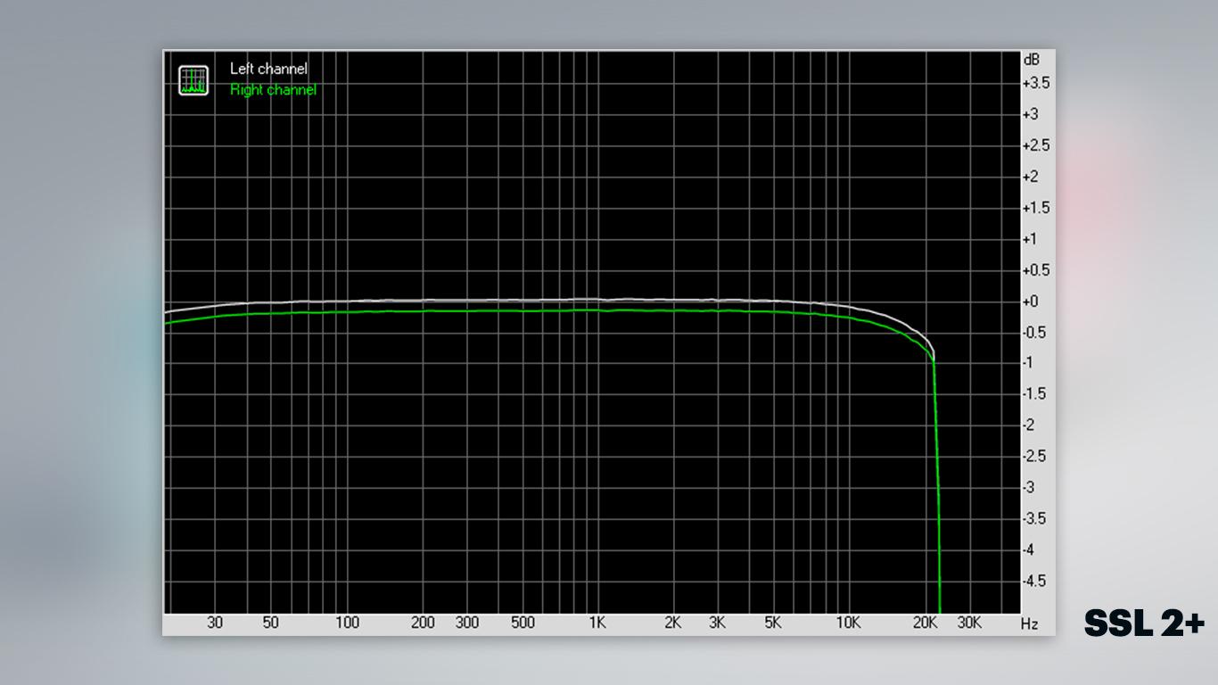SSL 2+ Частотная характеристика