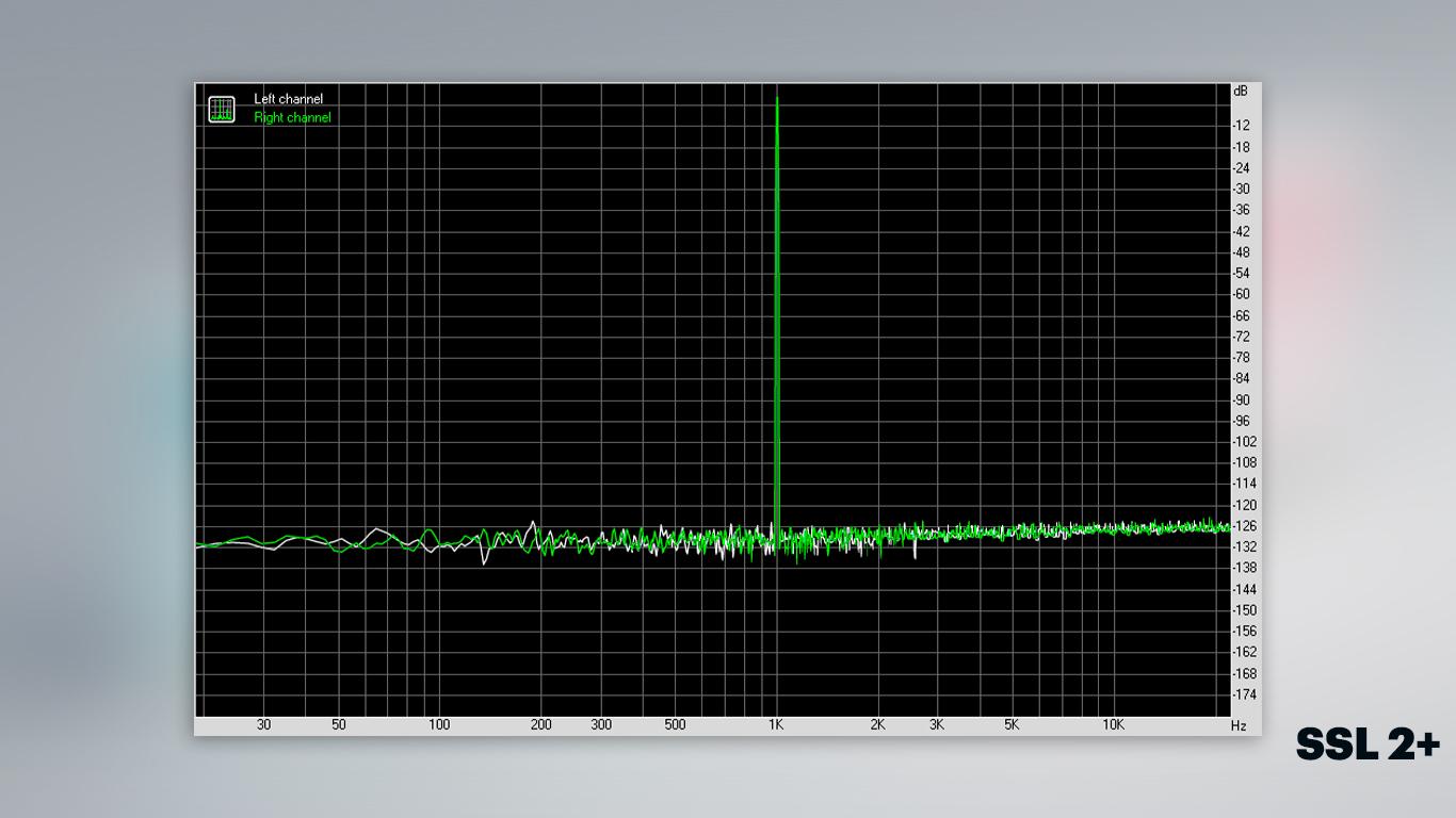SSL 2+ Гармонические искажения + шум (-3 дБ)