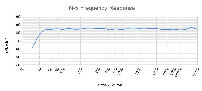 Kali Audio IN-5 АЧХ Frequency Response