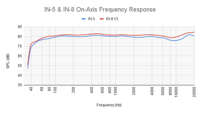 Kali Audio IN-5 IN-8 2nd Wave диапазон воспроизводимых частот