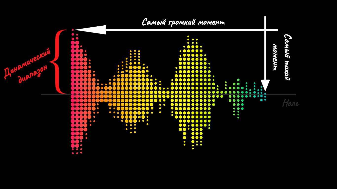Динамический диапазон сигнала